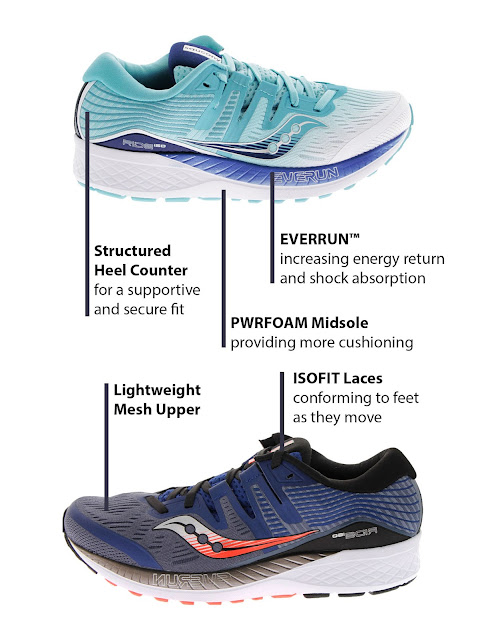 Saucony Ride ISO Guide