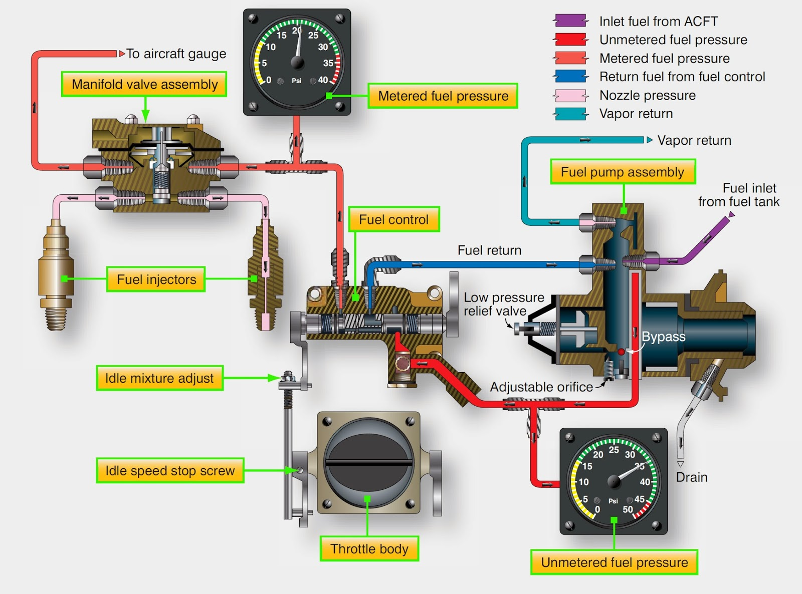 Continental/TCM Fuel-Injection System