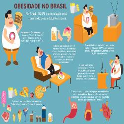 Dia de conscientização contra a obesidade infantil