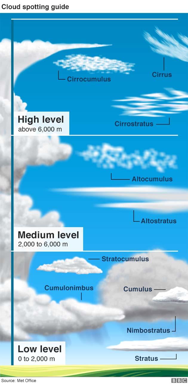 cuantos tipos de nubes hay y como se llaman, como se mueven las nubes, nubes tipos, nubes de tormenta, como son las nubes, de que se forman las nubes, de nube a nube, nuves, de que estan hechas las nubes,