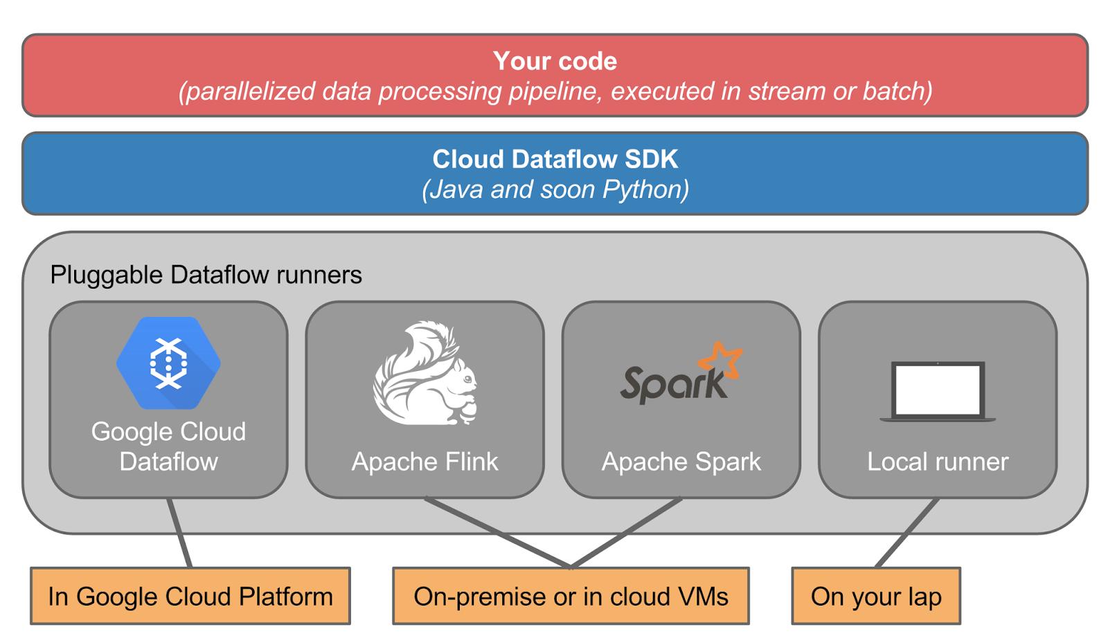 Google Cloud Platform Blog: Announcing Google Cloud Dataflow