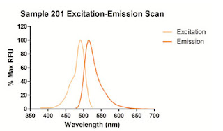 Sample 201 Exitation-Emission Scan
