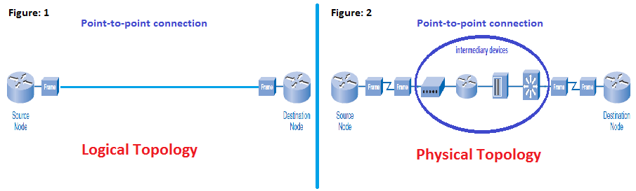 09  Data-link Layer - Logical Vs Physical Topologies Part 4