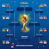 Ini Daftar Tim dan Jadwal 16 Besar Piala Dunia 2018