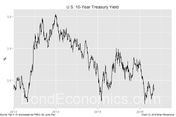 Chart: 10-Year Treasury Yield (BondEconomics.com)