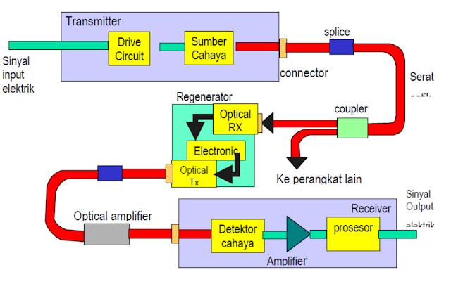 Komponen - Komponen Fiber Optik
