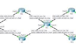 Mengenal Routing RIP Serta Konfigurasi RIP IPv4 IPv6 Cisco Packet Tracer