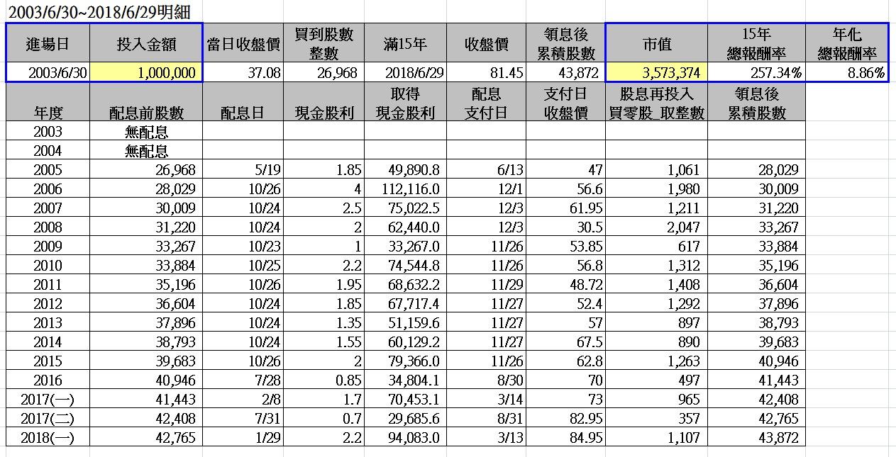 MONEY錢雜誌─你投資臺灣50了嗎?十五年總報酬率高達257.34%!─余家榮