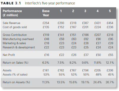InterTech's five-year performance