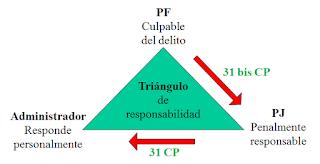 El Derecho procesal penal, los artículos 31 CP - 31 bis CP y el Administrador de la PJ