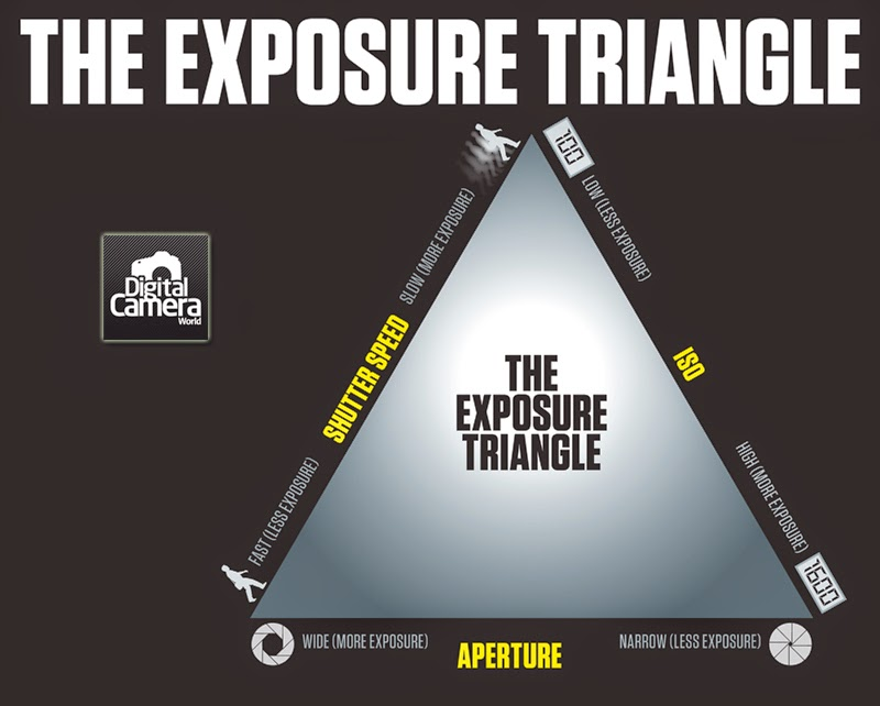 photography addiction exposure triangle