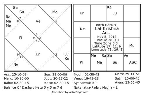 North Indian Birth Chart Calculator Astrosage Www