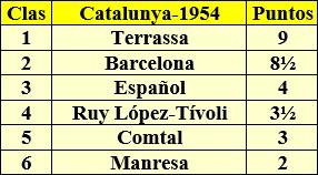 Clasificación según orden de puntuación del Campeonato de Catalunya de Ajedrez 1954