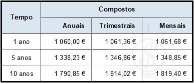 juros compostos tempo mensal anual