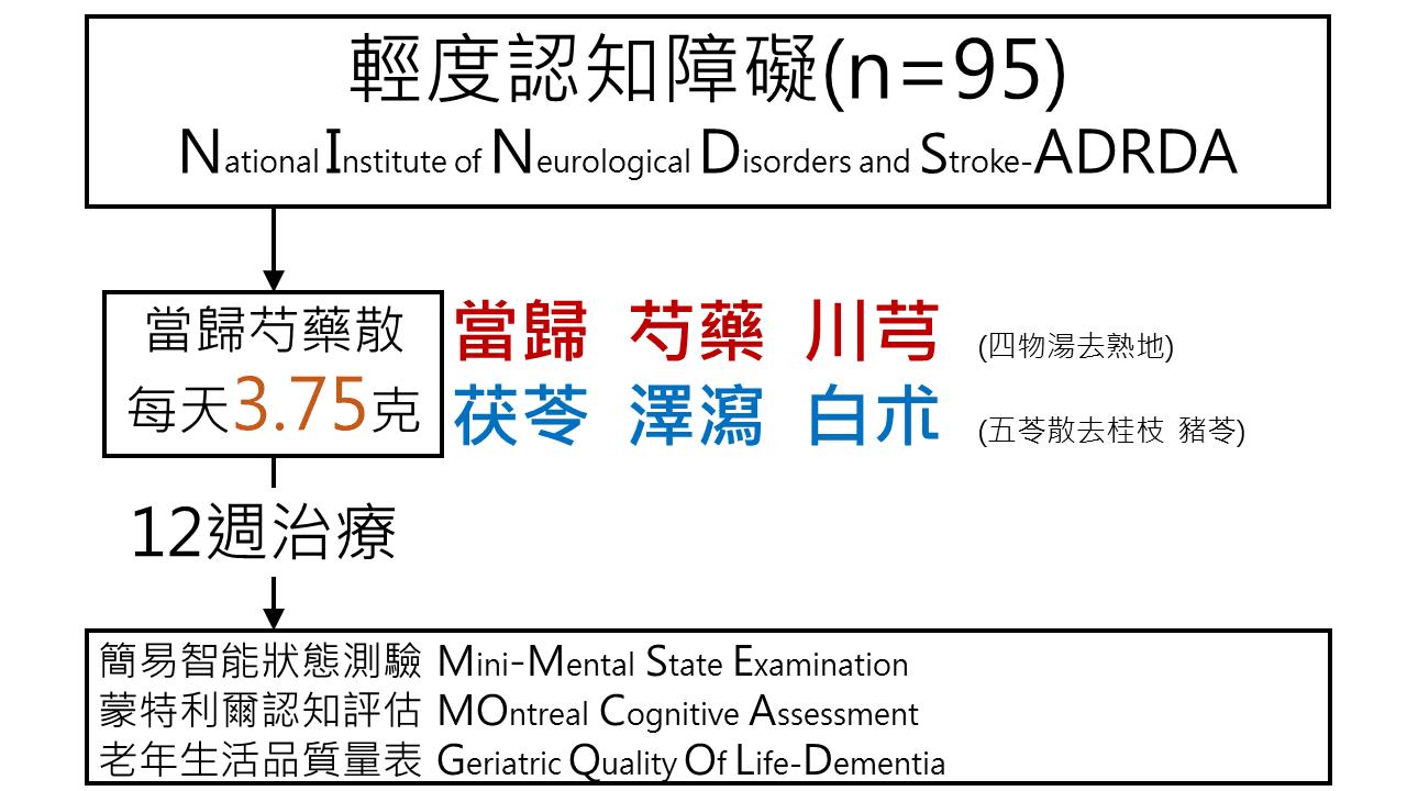 林舜穀中醫師: 當歸芍藥散改善輕度知能障礙患者的認知功能