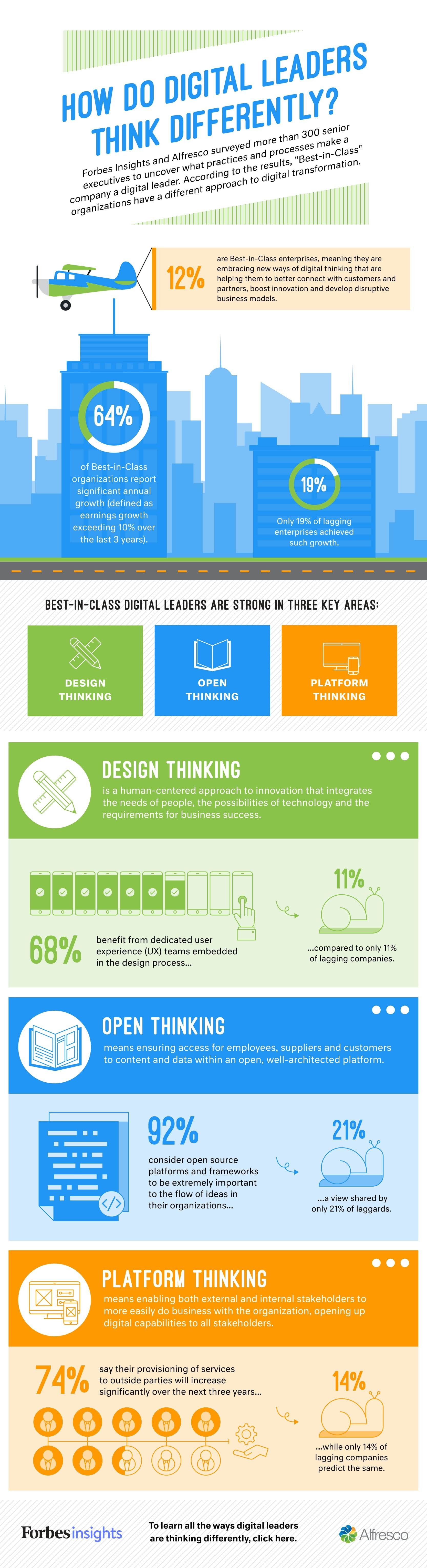 Why Successful Digital Leaders Think Differently – Infographic