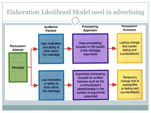 Persuasion and influence dove real beauty campaign a graph showing the elaboration likelihood model presented by petty cacioppo 1986 ccuart Gallery