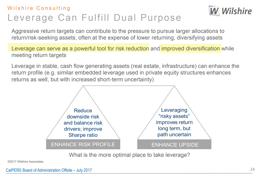 Use of Leverage in Strategic Asset Allocation ~ cwayinvestment