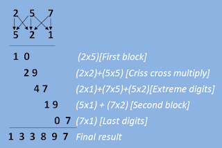 Three digit multiplication