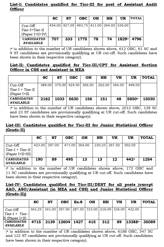 SSC CGL Tier-2 2016 Result