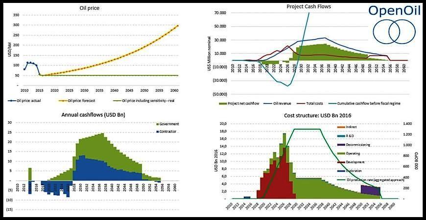 OPENOIL-Libra-Project-Brazil-Fiscal-Model-Nov-2016