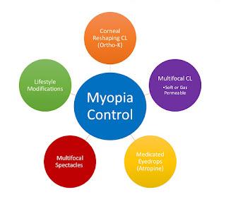 Myopia Control in Nepal