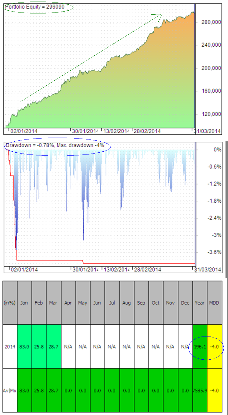 TradeWithTTO: Backtest Results for Nifty using Triple Trend