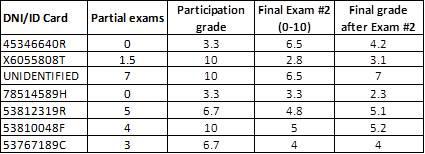 Econometría: Econometrics: Final exam June 28th, 2013