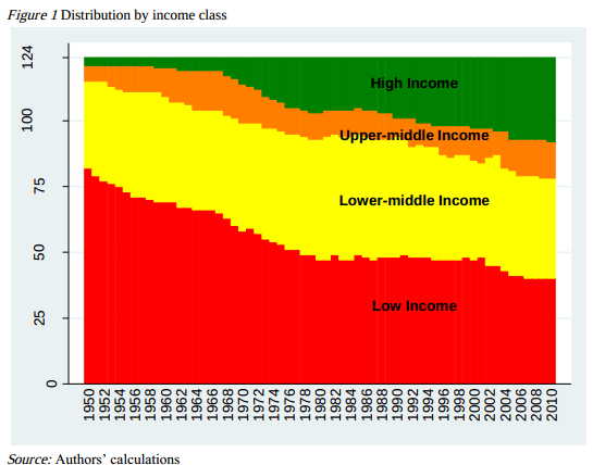 Next Big Future: Middle-income Trap - Which countries are ...