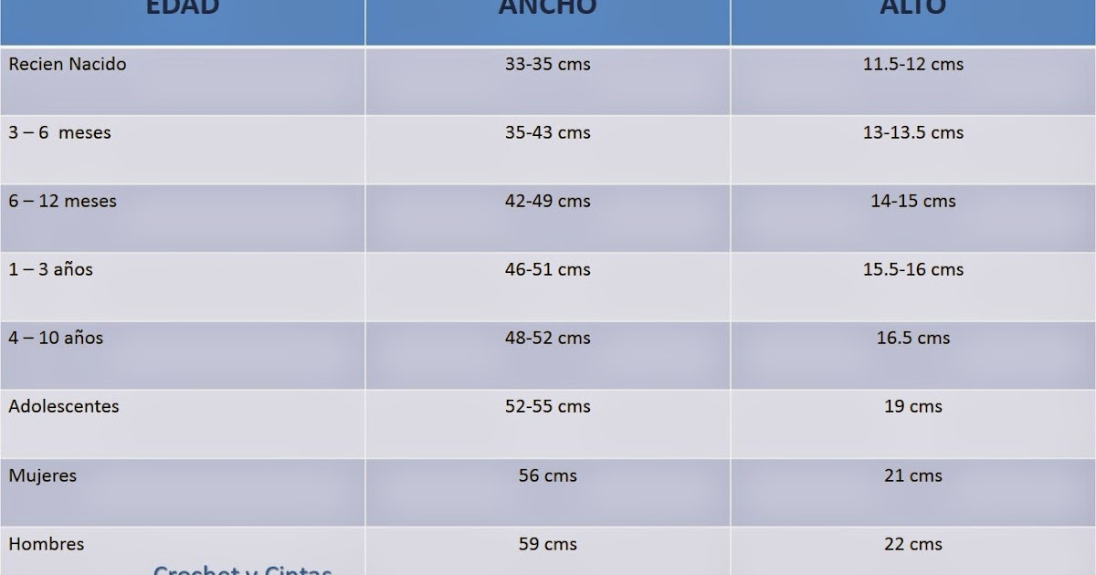 Medidas normales de una nina de 3 anos