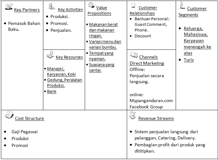 "Business Model Kanvas ""SeaFood"" | Irfan Hidayat"
