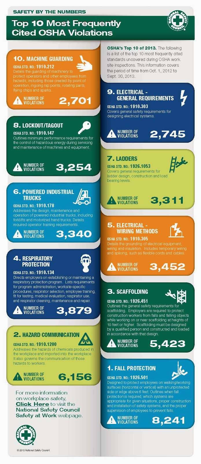 Telepests and National Safety Council Infographics