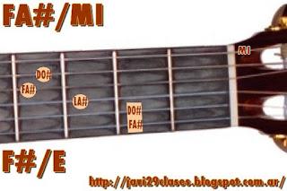 acorde guitarra chord (FA# con bajo en MI) o (SOLb bajo en MI)