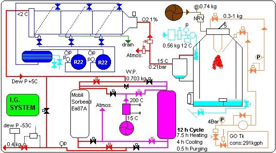 Ajish Gopalakrishnan INERT GAS SYSTEM