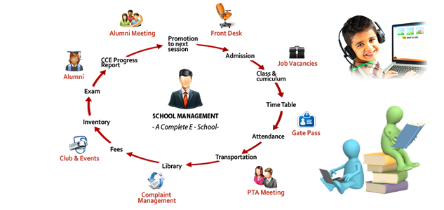 school management system modules pdf