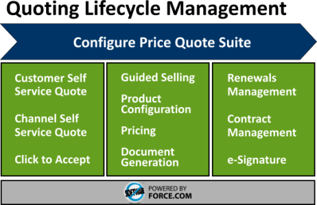 Configure - Price - Quote (CPQ) Solutions | Force Monkey