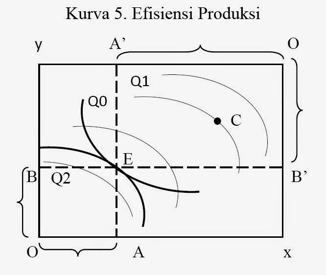 Kurva 5. Efisiensi Produksi