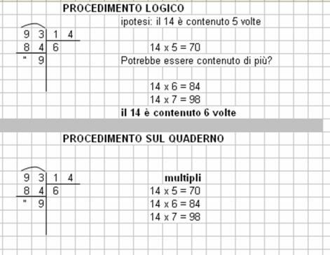 Didattica Matematica Scuola Primaria Divisioni In Colonna Classe