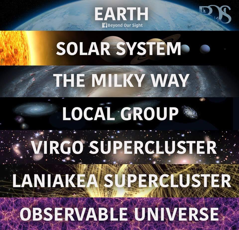 virgo supercluster location in the universe - 736×707