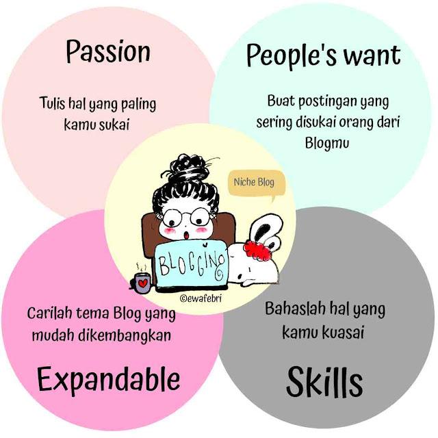 blogging niche diagram
