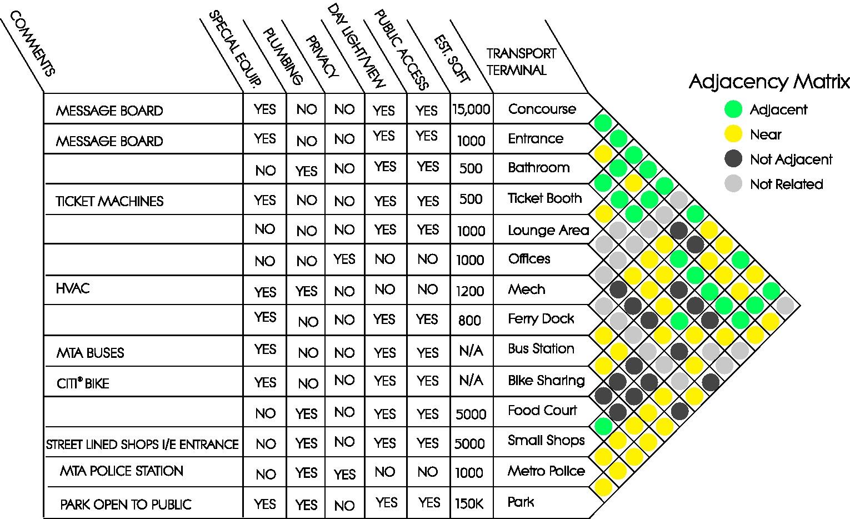 Assignment 8  U2013 List Of Spaces  Matrix  U0026 Bubble Diagram