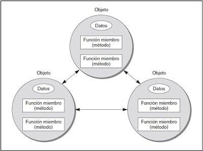 Miembros de una Clase - Programación Orientada a Objetos en C++