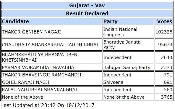 gujarat-vav-assembly-election-result-2017
