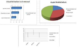 iCloud lock removal analysis