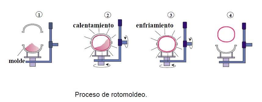 Rotomoldeo i tecnolog a de los pl sticos for Como criar cachamas en tanques plasticos