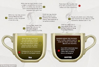 http://www.dailymail.co.uk/health/article-2828835/Tea-coffee-prefer-weight-loss-cancer-prevention-reveal-health-benefits-both.html