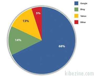 search engine statistic