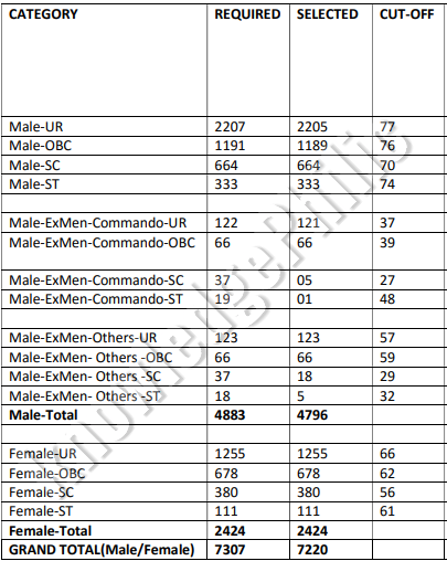 Delhi Police Constable Result 2016 Out | Check official Cut Off