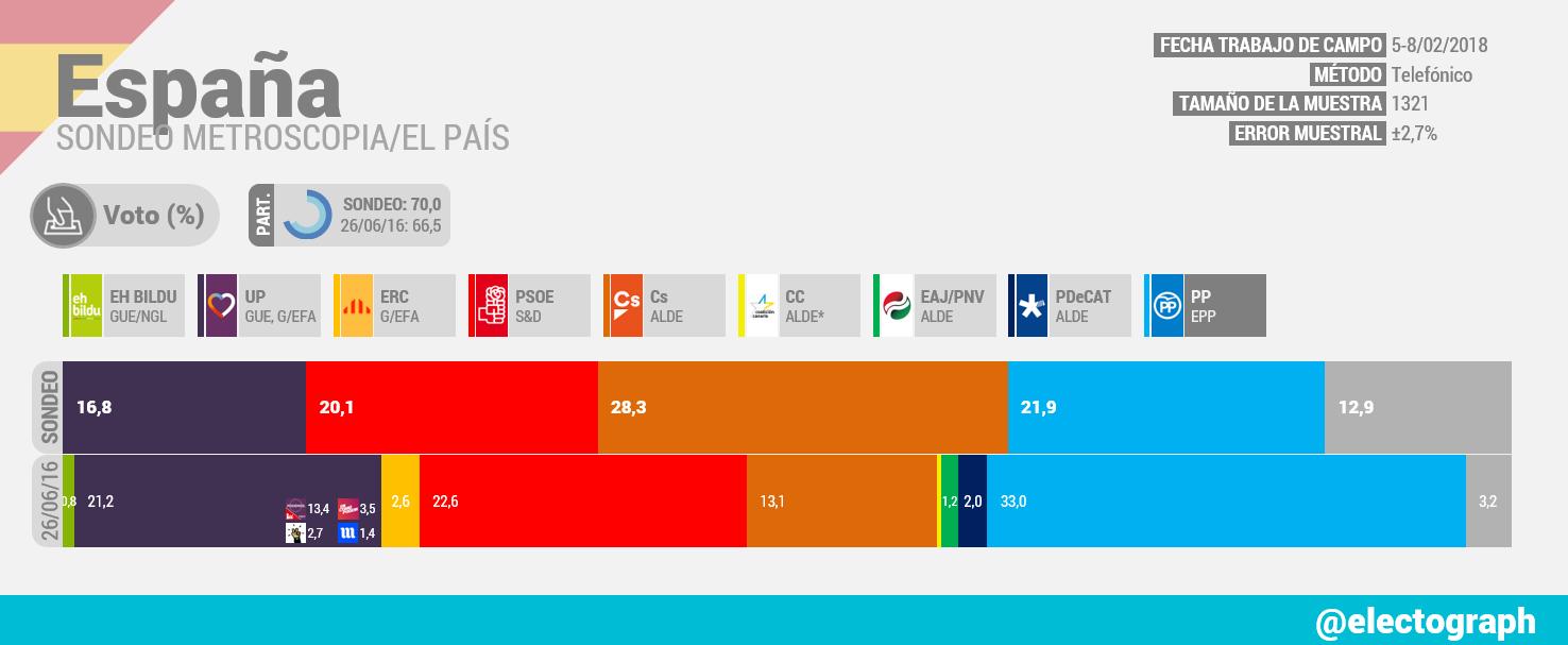 Gráfico de la encuesta para elecciones generales realizada por Metroscopia para El País en febrero de 2018