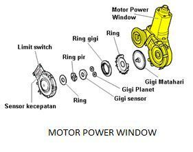 Motor Power Window